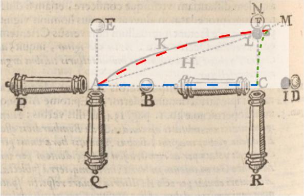 Η δύναμη Coriolis ανακλύφθηκε 184 χρόνια πριν τον Gustave Coriolis