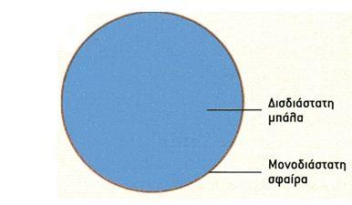 Η τετραδιάστατη μπάλα και η τρισδιάστατη σφαίρα (ή η γεωμετρία του σύμπαντος ) f6f3711bf98