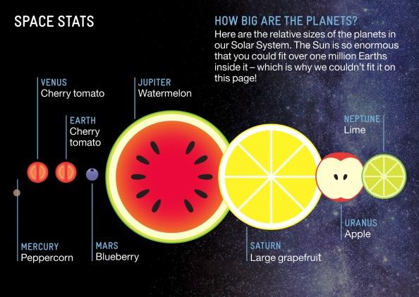 Σύγκριση μεγεθών χρησιμοποιώντας φρούτα http://downloads.bbc.co.uk/tv/stargazinglive/sgl_eventpack_with_links2013.pdf