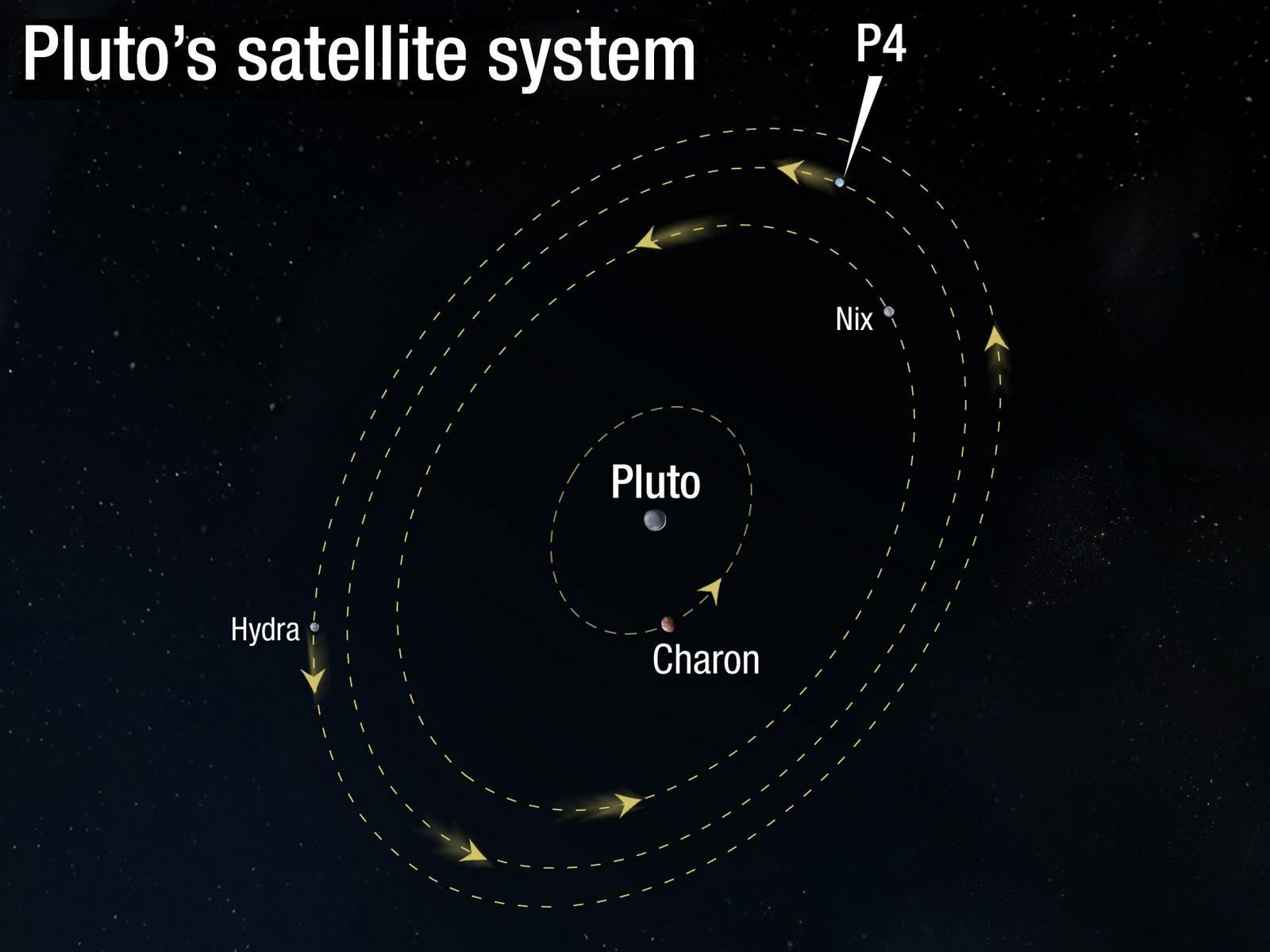 Αποτέλεσμα εικόνας για οι δορυφόροι του Πλούτωνα