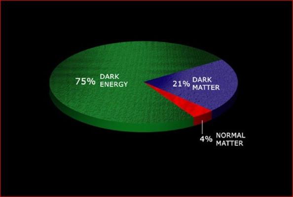 Το σύμπαν συνίσταται κυρίως από σκοτεινή ενέργεια. Η σκοτεινή ύλη και η γνωστή μας ύλη αποτελούν θλιβερή μειοψηφία