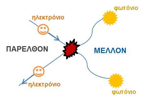 Αποτέλεσμα εικόνας για ηλεκτρόνιο