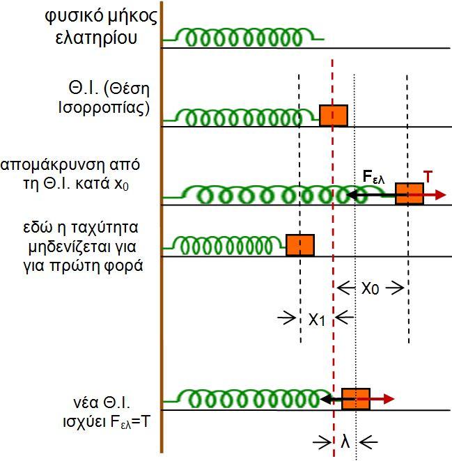 Αποτέλεσμα εικόνας για οριζοντιο ελατηριο διαφορικη εξισωση