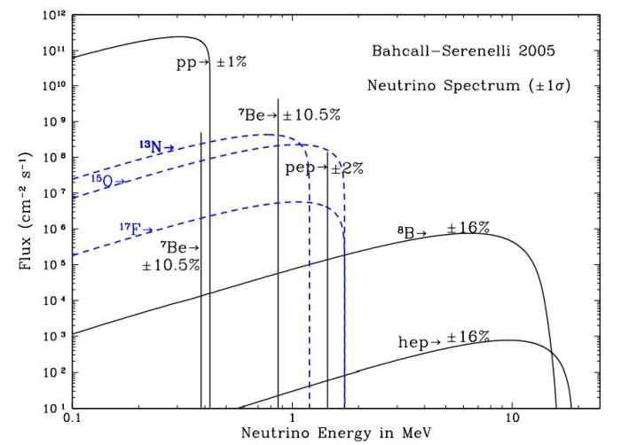 Ενεργειακό φάσμα των ηλιακών νετρίνων