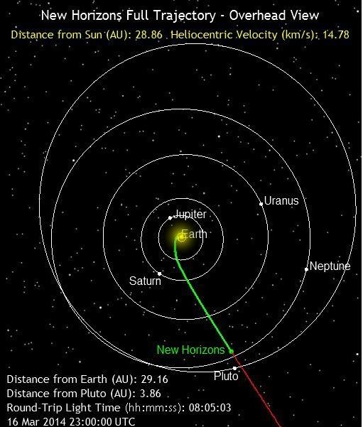 Η θέση του διαστημικού σκάφους New Horizons μετά από έναν χρόνο, σήμερα 17 Μαρτίου 2014
