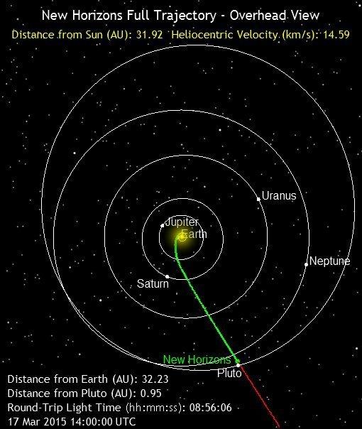 Η θέση του διαστημικού σκάφους New Horizons μετά από .... άλλον έναν χρόνο, σήμερα 17 Μαρτίου 2015