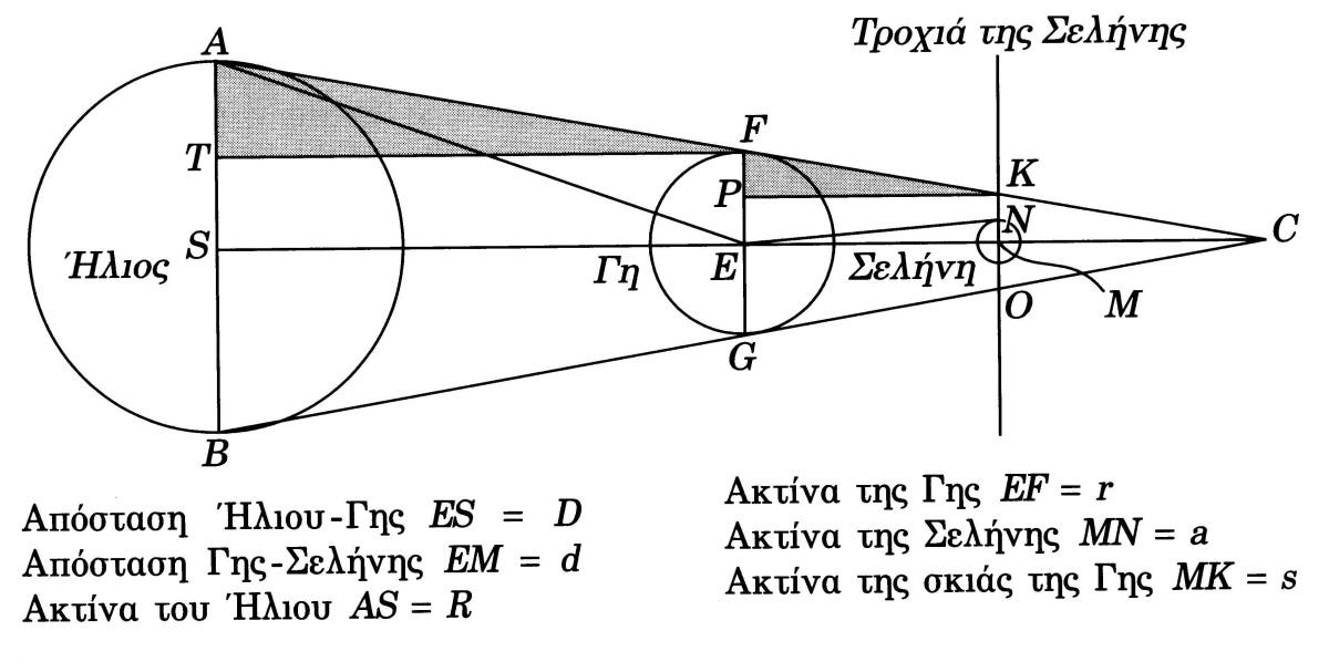 Η μέτρηση της απόστασης Γης - Σελήνης