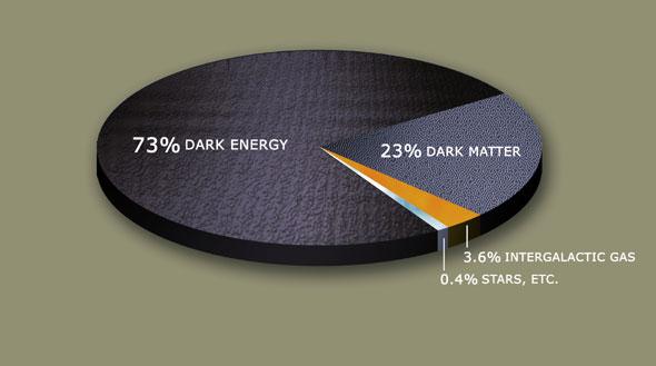 Σύμφωνα με το καθιερωμένο κοσμολογικό πρότυπο η γνωστή μας ύλη αποτελεί ένα μικρό ποσοστό του σύμπαντος