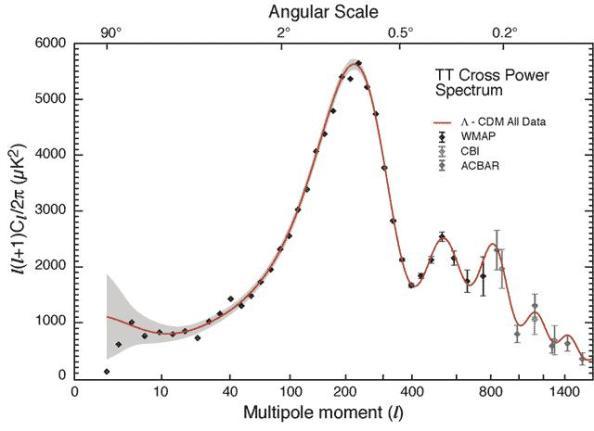 Ανάλυση των διακυμάνσεων της θερμοκρασίας της Κοσμικής Ακτινοβολίας Μικροκυμάτων (στο πέμπτο δεκαδικό ψηφίο) ανάλογα με τη κατεύθυνση παρατήρησης. Οι διακυμάνσεις αυτές έχουν αναλυθεί ως άθροισμα (σταθμισμένο) σφαιρικών αρμονικών Yℓm(θ,φ) και εδώ δίνεται η εξάρτηση των συντελεστών από το ℓ