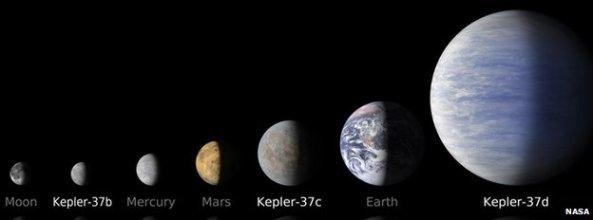 Ο εξωπλανήτης Kepler37b είναι μικρότερος από τον Ερμή και λίγο μεγαλύτερος από το η Σελήνη