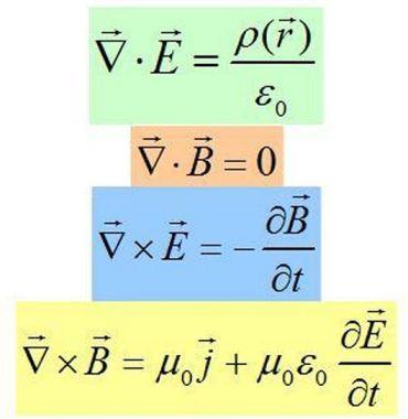εξισώσεις Maxwell
