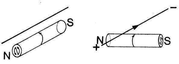 Η επανερμηνεία του πειράματος του Έρστεντ. Αν η μαγνητική βελόνη έχει την εσωτερική συμμετρία ενός περιστρεφόμενου κυλίνδρου, τότε, όταν ρέει ρεύμα μέσα στο σύρμα, η δεύτερη διάταξη είναι περισσότερο συμμετρική από την πρώτη.