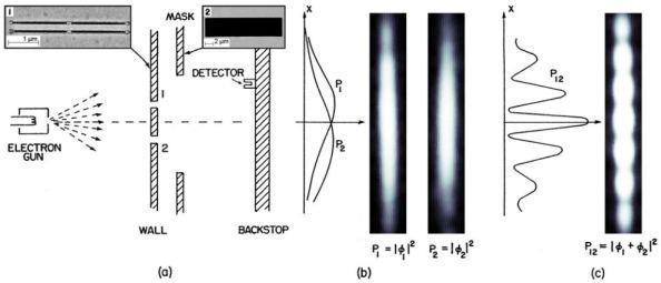 Στην πειραματική τους διάταξη οι Bach et al χρησιμοποίησηαν μια δέσμη ηλεκτρονίων ενέργειας 600 eV (αντιστοιχεί σε μήκος κύματος de Broglie 50 pm) ένα διάφραγμα από πυρίτιο και χρυσό, πάνω στο οποίο υπήρχαν δύο σχισμές εύρους 62 nm 62-nm που απείχαν μεταξύ τους 272 nm. Οι σχισμές έκλειναν με τις μάσκες ελέγχονταν με έναν πιεζοηλεκτρικό ενεργοποιητή.