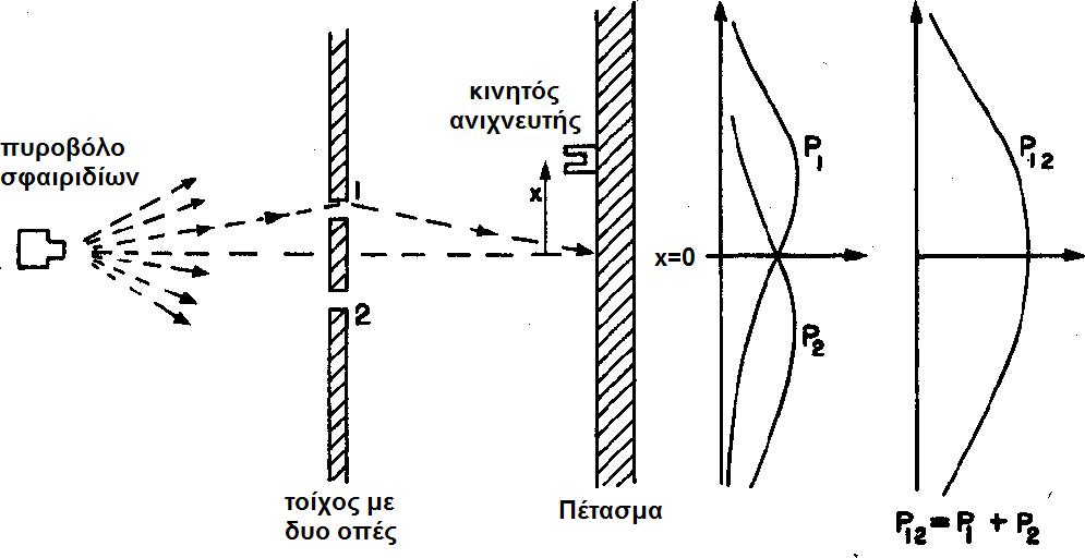 Αποτέλεσμα εικόνας για πειραμα των δυο οπων