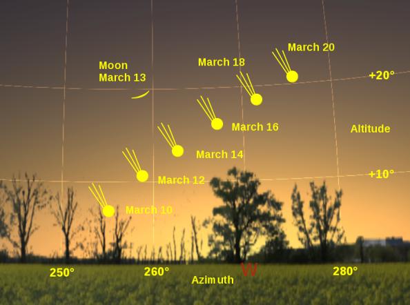 Μια εκτίμηση για την πορεία του C/2011 L4, έτσι όπως θα φαίνεται από την Πολωνία. Για το δικό μας γεωγραφικό πλάτος υπολογίστε τη θέση του λίγο πιο ψηλά – αυτό σημαίνει ότι θα έχουμε την ευκαιρία να τον δούμε για περισσότερη ώρα από ό,τι οι Βόρειοι Ευρωπαίοι. Οι αστρονόμοι επισημαίνουν ότι η 12η και η 13η Μαρτίου προσφέρουν μια μοναδική ευκαιρία στους ερασιτέχνες φωτογράφους αφού μπορούν να φωτογραφίσουν τον κομήτη με «φόντο» τη Σελήνη Πηγή Wikicomet