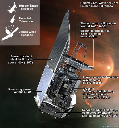 Για το διαστημικό τηλεσκόπιο Herschel απαιτούνταν ψύξη των οργάνων του κοντά στο απόλυτο μηδέν (-271° C)