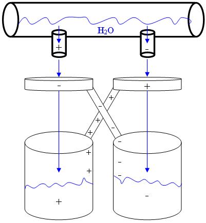 Διάγραμμα της ηλεκτροστατικής γεννήτριας του Kelvin http://en.wikipedia.org/wiki/Kelvin_water_dropper