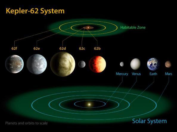 To σύστημα Kepler-62 σε σύγκριση με το  το Ηλιακό μας σύστημα