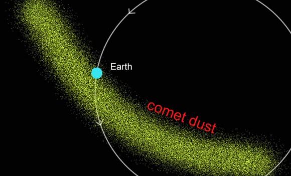 Το φαινόμενο εμφανίζεται όταν η τροχιά της Γης διασταυρώνεται, μία φορά τον χρόνο, με τα σωματίδια που έχει αφήσει ο κομήτης Θάτσερ, ο οποίος πέρασε για τελευταία φορά από τη «γειτονιά» μας το 1861