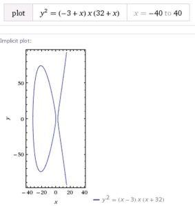 Ελλειπτική καμπύλη είναι ο γεωμετρικός τόπος των σημείων που ικανοποιούν μια συγκεκριμένη κυβική εξίσωση. Τέτοιου είδους καμπύλες βρίσκονται σε στενή κυβική εξίσωση. Τέτοιου είδους καμπύλες βρίσκονται σε στενή σύνδεση με το τελευταίο θεώρημα του Fermat. Ειδικότερα, αν υπήρχε ένα αντιπαράδειγμα στο θεώρημα, θα συνεπαγόταν την ύπαρξη μιας ελλειπτικής καμπύλης με κάποιες πολύ ξεχωριστές ιδιότητες. Η καμπύλη που παρουσιάζεται εδώ, ορίζεται από την εξίσωση y2 = x(x-3)(x+32)