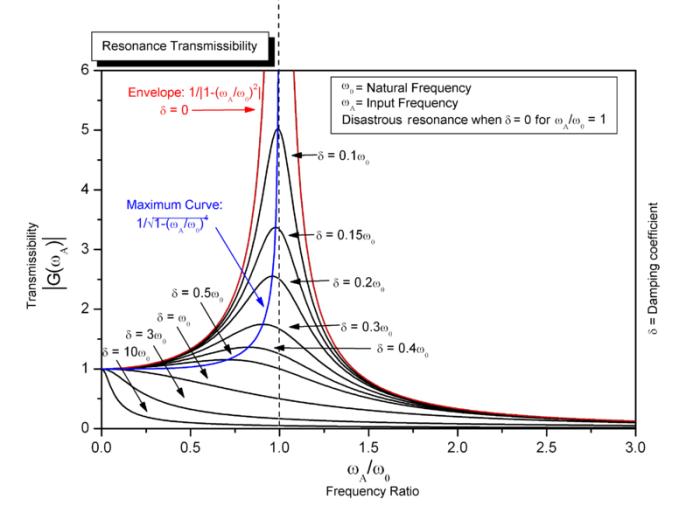 http://en.wikipedia.org/wiki/Harmonic_oscillator#Driven_harmonic_oscillators