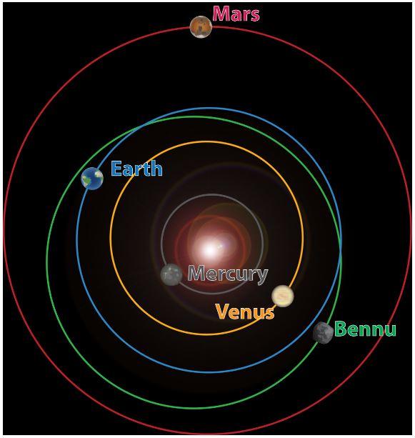 Η τροχιά του αστεροειδούς Bennu