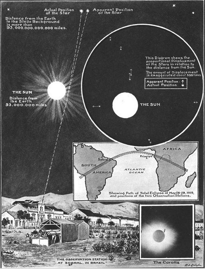 Σχηματική περιγραφή των μετρήσεων «καμπύλωσης του φωτός», από την αποστολή του Eddington, κατά τη διάρκεια της ηλιακής έκλειψης στις 29 Μαΐου του 1919. Η εικόνα αυτή δημοσιεύθηκε στις 22 Noεμβρίου 1919 στην εφημερίδα Illustrated London News.