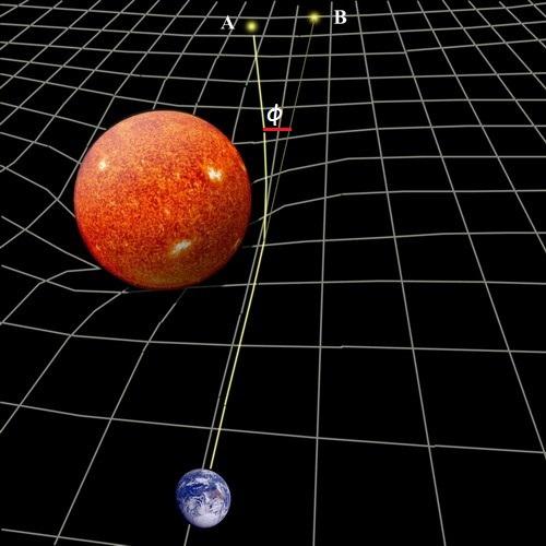 Η μετατόπιση φ της θέσης ενός αστέρα όπως φαίνεται στον γήινο παρατηρητή εξαιτίας της παρμόρφωσης του χωροχρόνου από τον Ήλιο