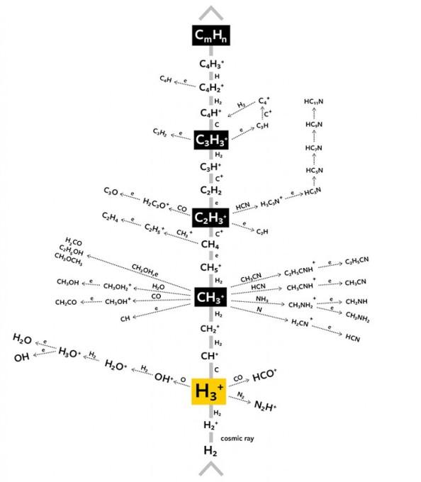 Οι χημικές αντιδράσεις στον μεσοαστρικό χώρο