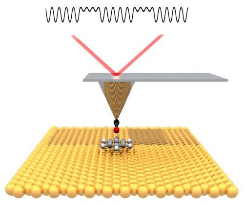Το άκρο του μικροσκοπίου ατομικής δύναμης (Non-contact atomic force microscope, εν συντομία nc-AFM) αισθάνεται τις αλλαγές στην ένταση των ηλεκτρικών δυνάμεων.