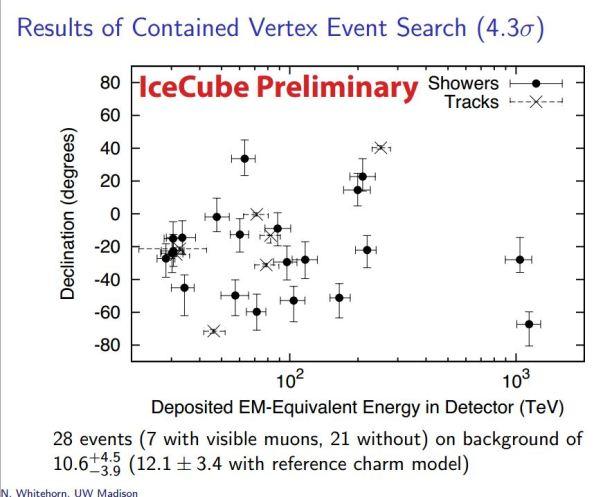 """Τα 28 γεγονότα που ανιχνεύθηκαν, συναρτήσει της ενέργειάς τους σε TeV (1 TeV = 1012 TeV) και της γωνίας τους σε σχέση με τον ορίζοντα. Μερικά από αυτά μπορεί να δημιουργήθηκαν στην ατμόσφαιρα, τα περισσότερα όμως πρέπει να έχουν εξωηλιακή προέλευση. Παρατηρήστε ότι τα νετρίνα """"Bert"""" και """"Ernie"""" έχουν τις μεγαλύτερες ενέργειες, πάνω από 1000 TeV, ενώ τα αμέσως επόμενα νετρίνα υψηλότερης ενέργειας βρίσκονται στα 300 TeV."""