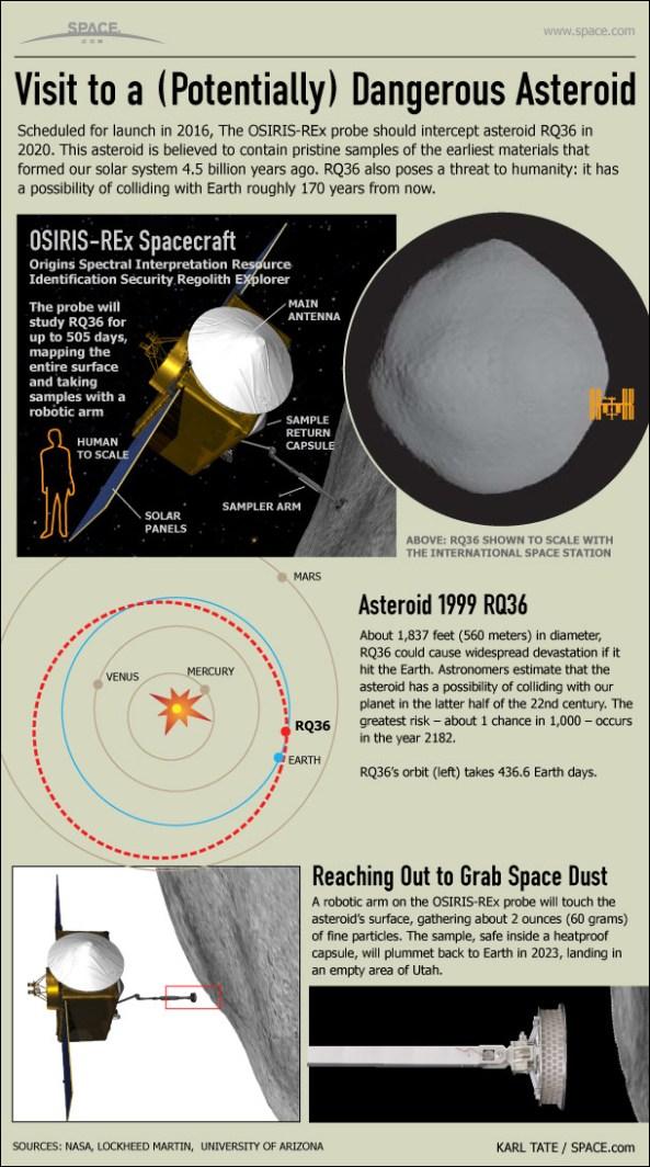 osiris-rex-asteroid-1999rq36-infographic-110526c-02