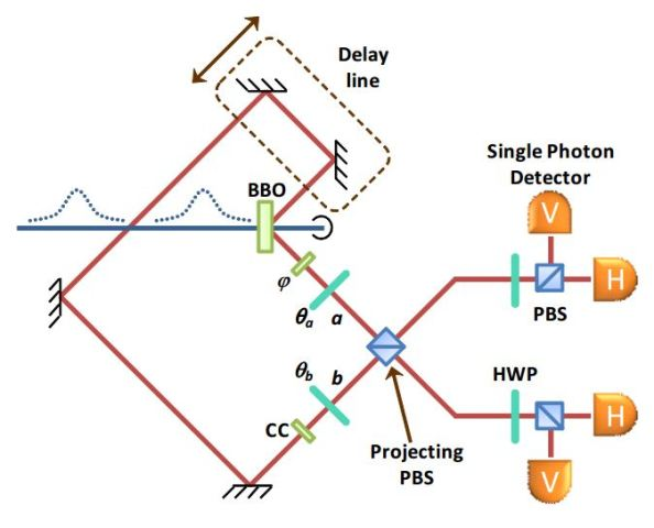H πειραματική διάταξη που χρησιμοποίησαν οι ερευνητές E. Megidish et al (Για περισσότερες λεπτομέρειες δείτε ΕΔΩ: http://arxiv.org/pdf/1209.4191v1.pdf