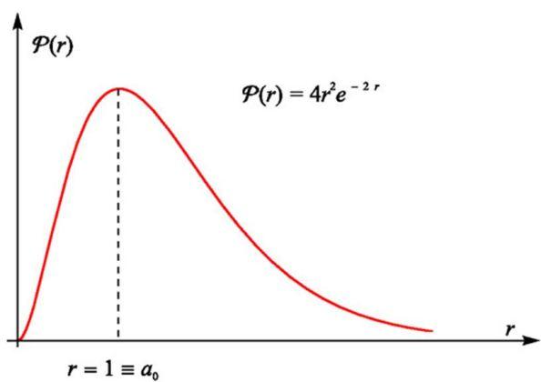 H ακτινική πιθανότητα στη θεμελιώδη κατάσταση του ατόμου του υδρογόνου. Η πιθανότερη απόσταση του ηλεκτρονίου από τον πυρήνα είναι η r≡α0, δηλαδή εκεί που βρισκόταν η πρώτη τροχιά του Bohr στην παλιά κβαντική θεωρία.