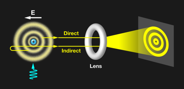 Ένα μικροσκόπιο φωτοϊονισμού κάνει δυνατή την άμεση παρατήρηση του τροχιακού ενός ατόμου υδρογόνου. Το άτομο τοποθετείται σε ένα ηλεκτρικό πεδίο E και διεγείρεται με παλμούς λέιζερ (μπλε χρώμα στο σχήμα). Το ιονισμένο ηλεκτρόνιο μπορεί να διαφύγει από το άτομο, είτε άμεσα ή έμμεσα σε σχέση με τον ανιχνευτή. Η διαφορά φάσης μεταξύ αυτών των ενδεχομένων οδηγεί σε συμβολή, η οποία μεγεθύνεται από έναν ηλεκτροστατικό φακό.