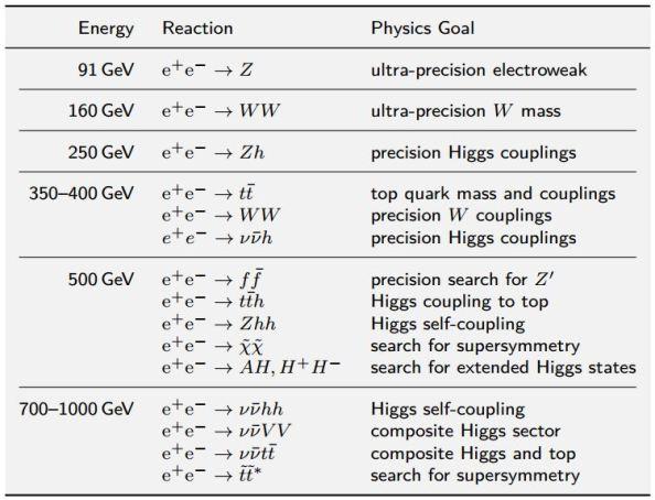Οι ενέργειες που απαιτούνται για την πραγματοποίηση διαφόρων αντιδράσεων στοιχειωδών σωματιδίων