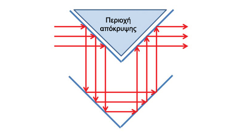 Καθρέφτες ανακλούν το φως γύρω από την περιοχή που αποκρύβεται