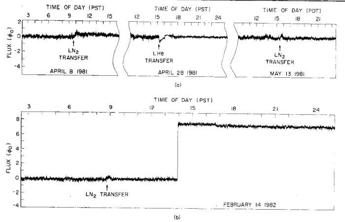 Tο σήμα (b) που καταγράφηκε στις 14 Φεβρουαρίου 1982 στις 2 μ.μ. (14) και θα μπορούσε να οφείλεται σε μαγνητικό μονόπολο.
