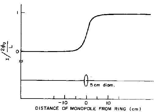 Η αναμενόμενη μορφή του επαγόμενου ηλεκτρικού ρεύματος που θα δημιουργούσε η διέλευση ενός μαγνητικού μονοπόλου από τον άξονα ενός υπεραγώγιμου δακτυλίου της πειραματικής διάταξης του Cabrera.