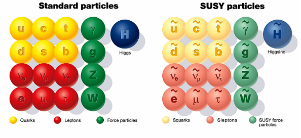 susyparticles_sm