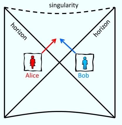 Έρωτας στον λαιμό μιας σκουληκότρυπας. Η Alice και ο Bob βρίσκονται διαφορετικούς γαλαξίες, αλλά ο καθένας τους ζει κοντά σε μια μαύρη τρύπα, και οι μαύρες τρύπες τους συνδέονται με μια σκουληκότρυπα. Αν και οι δύο πηδήξουν μέσα στις μαύρες τρύπες τους, μπορούν να απολαύσουν την αγάπη τους για λίγο πριν συναντήσουν έναν τραγικό τέλος.