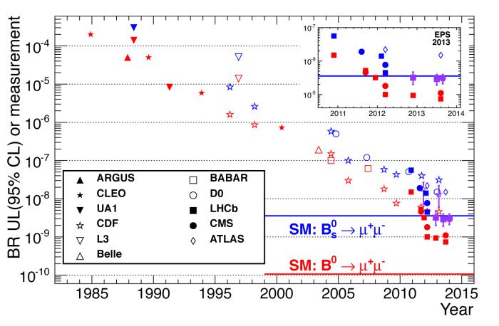Η ιστορία των ερευνών όσον αφορά τις διασπάσεις των Bs και B0 σε ζεύγη μιονίων