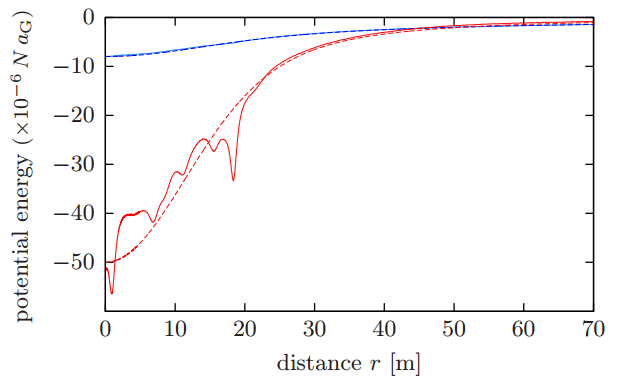 Bαρυτικό δυναμικό (μπλε) και δυναμικό μέλανος σώματος (κόκκινο) που προκαλείται από τυχαία κατανεμημένα σφαίρες μεγέθους ενός μικρομέτρου και πυκνότητας 2 g/cm3. Σε θερμοκρασία T ≈ 90 K το δυναμικό μέλανος σώματος είναι 108 φορές μεγαλύτερο από το βαρυτικό.