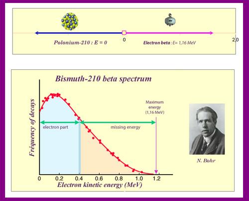 Ο Niels Bohr το 1929 για να εξηγήσει ο φαινόμενο πρότεινε ότι η αρχή διατήρησης της ενέργειας κατά την διάσπαση β ίσχυε μόνο κατά μέσο όρο - ότι η ελλείπουσα ενέργεια ήταν ζήτημα στατιστικής - και έγραφε: «Πρέπει να περιμένουμε και άλλες νέες εκπλήξεις από τον κόσμο του ατόμου».