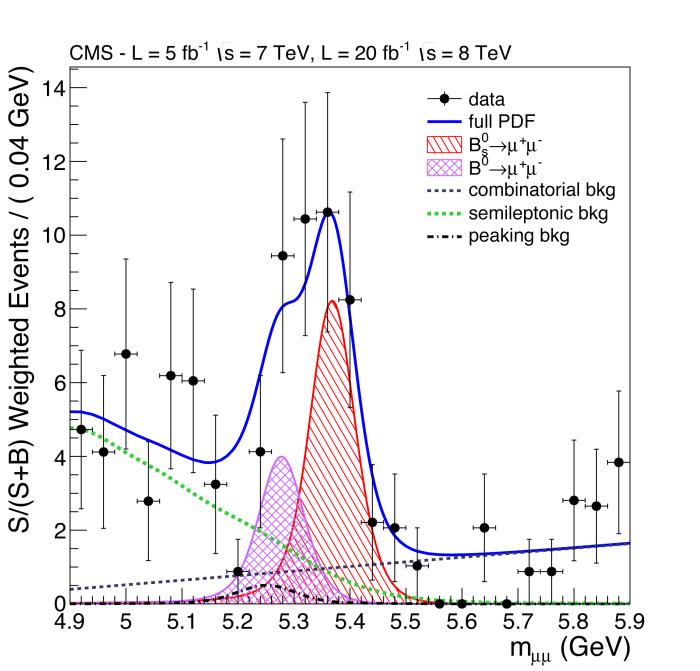 Η  δι-μιονική κατανομή μάζας.  H μωβ και η κόκκινη Tκαμπύλη δείχνουν τα σήματα B0 και Bs αντίστοιχα, while the dashed line, and the green and black shapes show three different types of background. The solid curve shows the sum of the fit components.