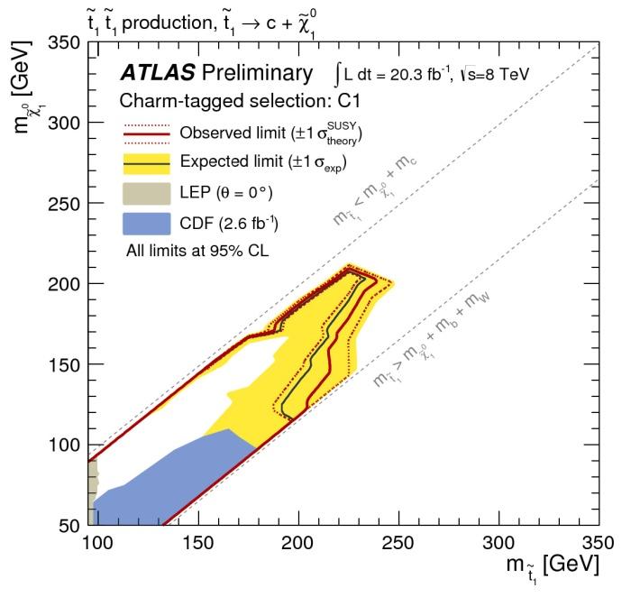 Η εικόνα δείχνει το εύρος των μαζών για τα υποθετικά υπερσυμμετρικά σωματίδια s-top και neutralino σύμφωνα με νέα ανάλυση των δεδομένων της ομάδας ATLAS που ταυτοποιεί διασπάσεις στις οποίες υπεισέρχονται γοητευτικά κουάρκ. Οι συνδυασμοί των μαζών των s-top και neutralino που βρίσκονται μέσα στην κόκκινη γραμμή αποκλείονται πλέον σύμφωνα με τα νέα αποτελέσματα. Για σύγκριση εμφανίζονται παλαιότερα αποτελέσματα από το Tevatron και από τα πειράματα του LEP στο CERN