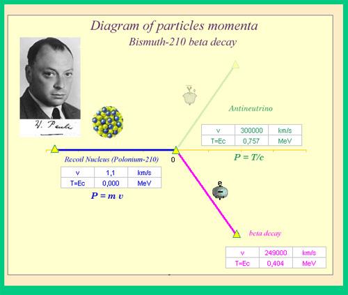 H λύση του προβλήματος της διάσπασης β του Βισμουθίου-210 από τον Pauli με την υπόθεση της ύπαρξης του νετρίνιου.