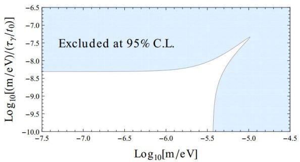 Περιορισμοί στην μάζα  m και στον χρόνο ζωής  τγ του φωτονίου από το φάσμα της Κοσμικής Ακτινοβολίας Υποβάθρου