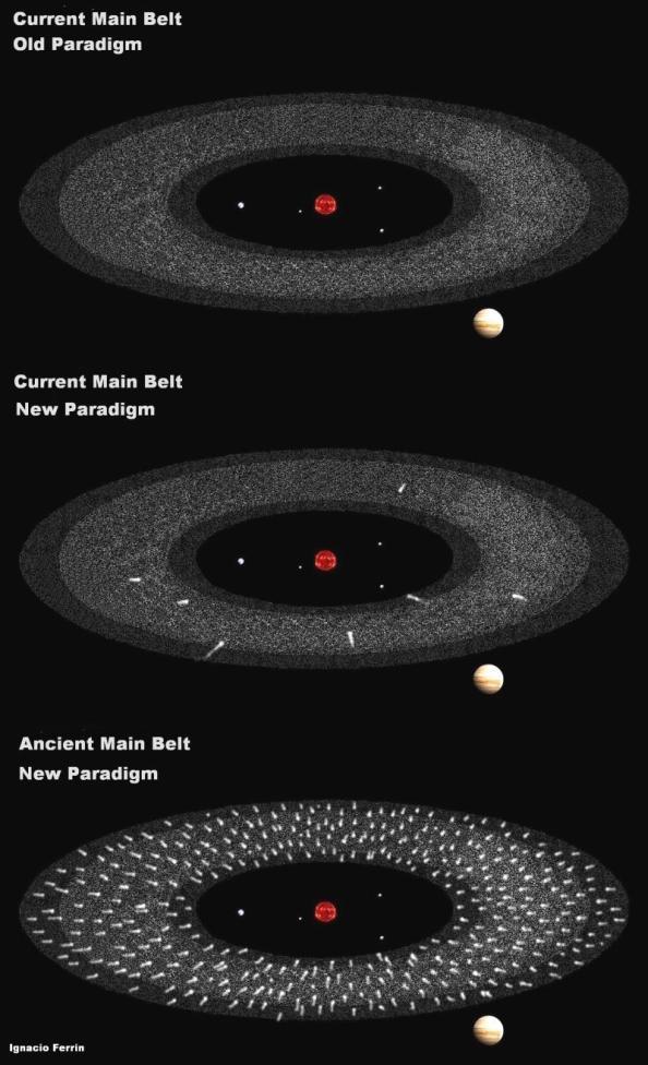 Αυτές οι εικόνες αναπαριστούν την ζώνη των αστεροειδών, που βρίσκεται ανάμεσα στον Ήλιο [μαζί με τους τέσσερις πιο κοντινούς στον Ήλιο πλανήτες] και τον Δία,  όπως είναι σήμερα και όπως ήταν στις αρχές του Ηλιακού Συστήματος.  Η πάνω εικόνα δείχνει το μέχρι τώρα μοντέλο για τη ζώνη των αστεροειδών.  Απαρτίζεται σε μεγάλο βαθμό από βραχώδες υλικό.  Η μεσαία εικόνα δείχνει το νέο προτεινόμενο μοντέλο, με έναν μικρό αριθμό ενεργών κομητών και έναν  πληθυσμό αδρανών κομητών.  Το κάτω διάγραμμα δείχνει πως ήταν η ζώνη των αστεροειδών στις απαρχές του Ηλιακού Συστήματος, με έντονη δραστηριότητα κομητών. (Credit: Ignacio Ferrin / University of Anitoquia)
