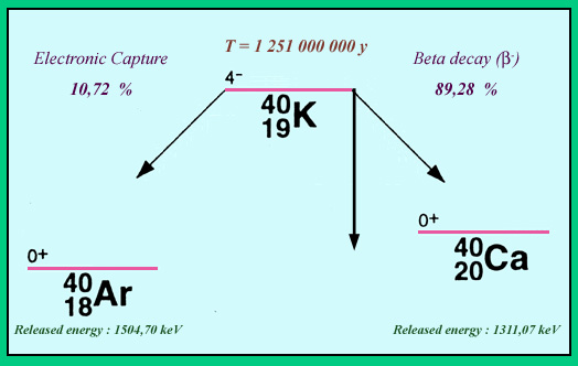 Ενεργειακό διάγραμμα της διάσπασης του Καλίου-40